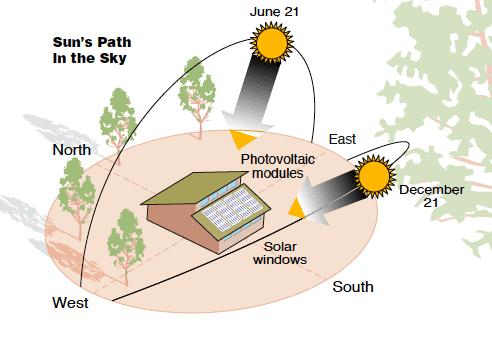 sun's arc