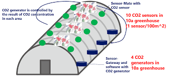CO2 Sensors for Greenhouses and Grow Rooms tips and tricks