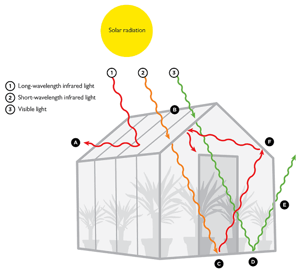 greenhouse effect in greenhouses