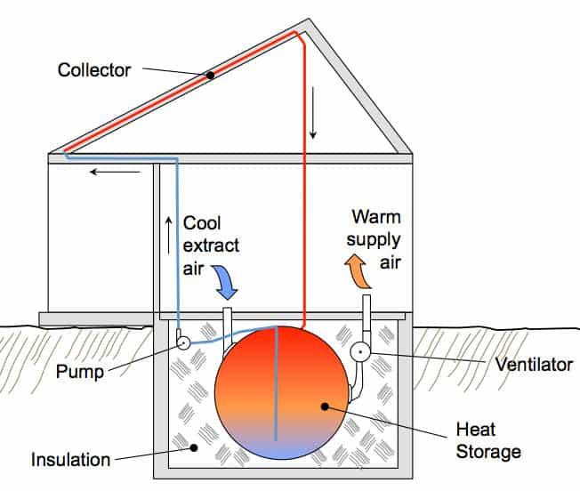 thermal mass greenhouse diagram